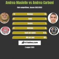 Andrea Masiello vs Andrea Carboni h2h player stats