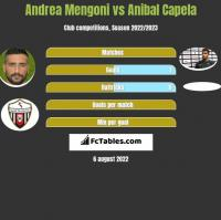 Andrea Mengoni vs Anibal Capela h2h player stats