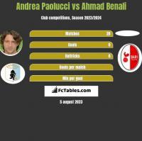 Andrea Paolucci vs Ahmad Benali h2h player stats