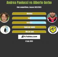 Andrea Paolucci vs Alberto Gerbo h2h player stats