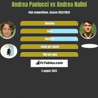 Andrea Paolucci vs Andrea Nalini h2h player stats