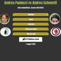 Andrea Paolucci vs Andrea Schenetti h2h player stats