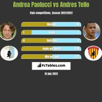 Andrea Paolucci vs Andres Tello h2h player stats