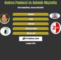 Andrea Paolucci vs Antonio Mazzotta h2h player stats