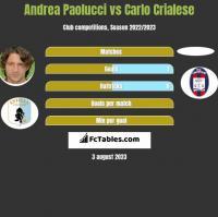 Andrea Paolucci vs Carlo Crialese h2h player stats