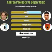 Andrea Paolucci vs Dejan Vokic h2h player stats