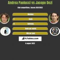 Andrea Paolucci vs Jacopo Dezi h2h player stats