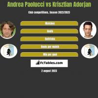 Andrea Paolucci vs Krisztian Adorjan h2h player stats