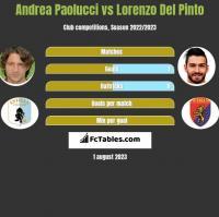 Andrea Paolucci vs Lorenzo Del Pinto h2h player stats