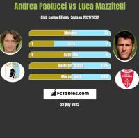 Andrea Paolucci vs Luca Mazzitelli h2h player stats