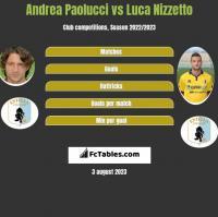 Andrea Paolucci vs Luca Nizzetto h2h player stats
