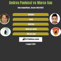 Andrea Paolucci vs Marco Sau h2h player stats