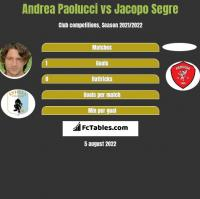 Andrea Paolucci vs Jacopo Segre h2h player stats