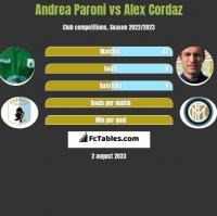 Andrea Paroni vs Alex Cordaz h2h player stats