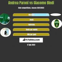 Andrea Paroni vs Giacomo Bindi h2h player stats