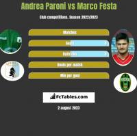 Andrea Paroni vs Marco Festa h2h player stats