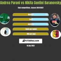 Andrea Paroni vs Nikita Contini Baranovsky h2h player stats