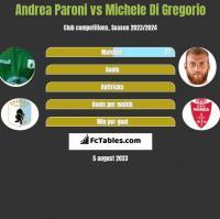Andrea Paroni vs Michele Di Gregorio h2h player stats