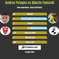 Andrea Petagna vs Alberto Paloschi h2h player stats