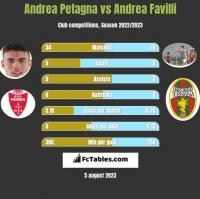 Andrea Petagna vs Andrea Favilli h2h player stats