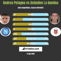 Andrea Petagna vs Antonino La Gumina h2h player stats