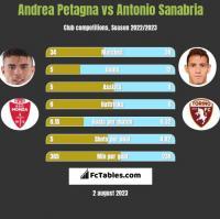 Andrea Petagna vs Antonio Sanabria h2h player stats