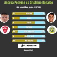Andrea Petagna vs Cristiano Ronaldo h2h player stats