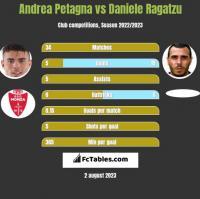 Andrea Petagna vs Daniele Ragatzu h2h player stats