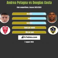 Andrea Petagna vs Douglas Costa h2h player stats