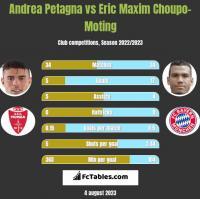 Andrea Petagna vs Eric Maxim Choupo-Moting h2h player stats