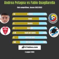 Andrea Petagna vs Fabio Quagliarella h2h player stats