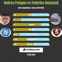 Andrea Petagna vs Federico Bonazzoli h2h player stats