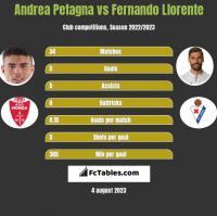 Andrea Petagna vs Fernando Llorente h2h player stats