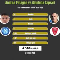 Andrea Petagna vs Gianluca Caprari h2h player stats