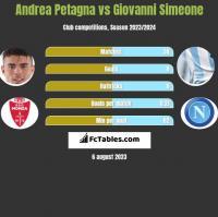 Andrea Petagna vs Giovanni Simeone h2h player stats