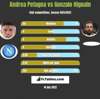 Andrea Petagna vs Gonzalo Higuain h2h player stats