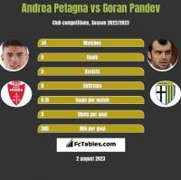 Andrea Petagna vs Goran Pandev h2h player stats