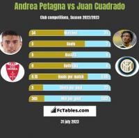 Andrea Petagna vs Juan Cuadrado h2h player stats