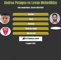 Andrea Petagna vs Levan Mchedlidze h2h player stats