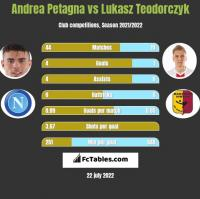 Andrea Petagna vs Lukasz Teodorczyk h2h player stats