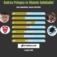 Andrea Petagna vs Manolo Gabbiadini h2h player stats