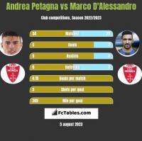 Andrea Petagna vs Marco D'Alessandro h2h player stats