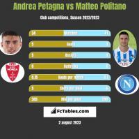 Andrea Petagna vs Matteo Politano h2h player stats