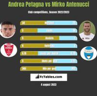 Andrea Petagna vs Mirko Antenucci h2h player stats