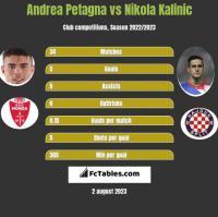 Andrea Petagna vs Nikola Kalinic h2h player stats