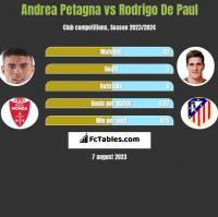 Andrea Petagna vs Rodrigo De Paul h2h player stats