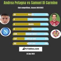 Andrea Petagna vs Samuel Di Carmine h2h player stats