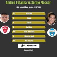Andrea Petagna vs Sergio Floccari h2h player stats