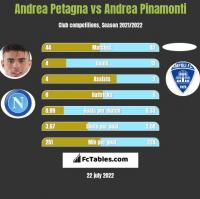 Andrea Petagna vs Andrea Pinamonti h2h player stats