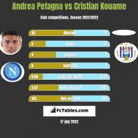 Andrea Petagna vs Cristian Kouame h2h player stats